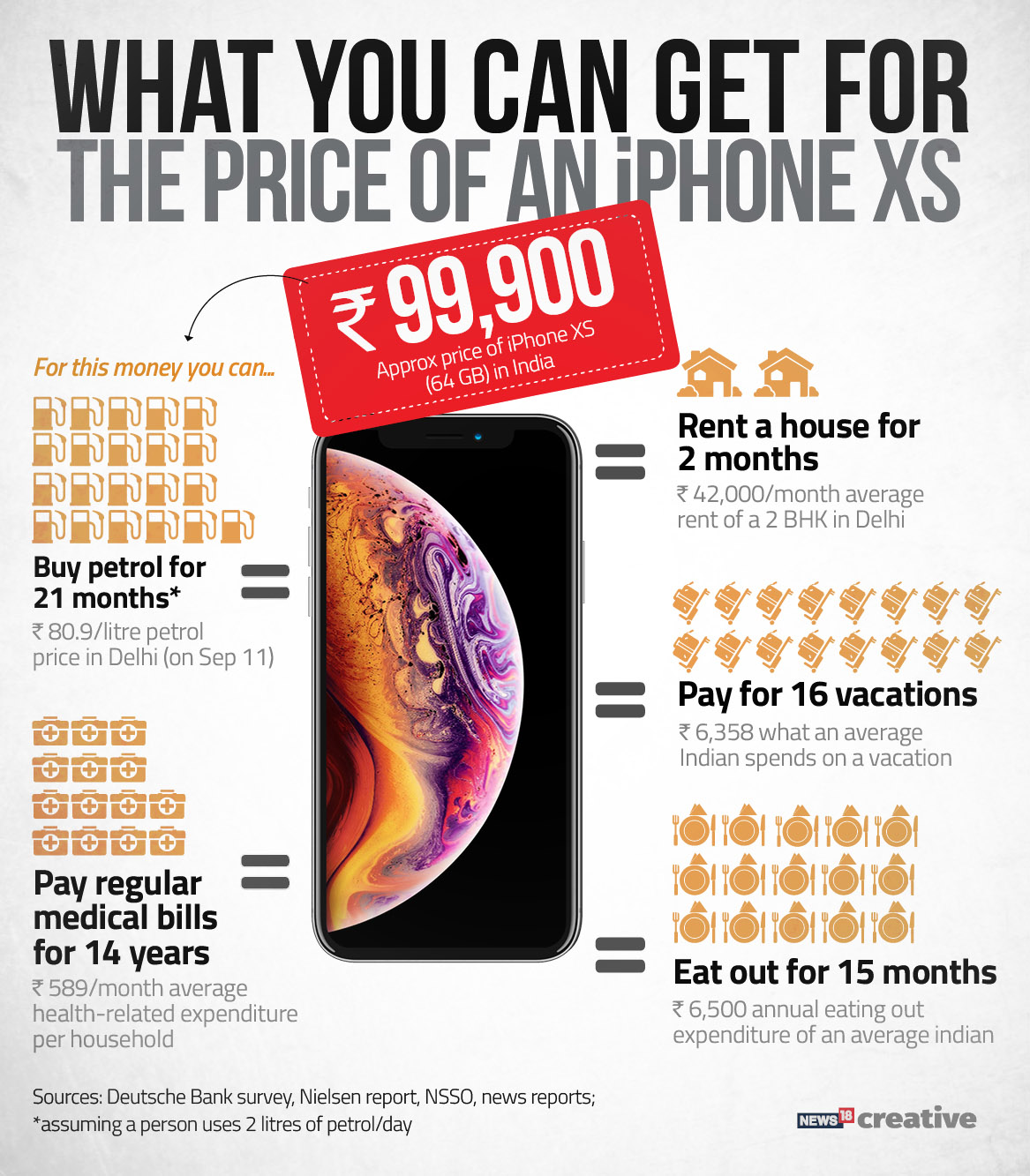 7 Things You Can Do At The price OF IPHONE XS & XR